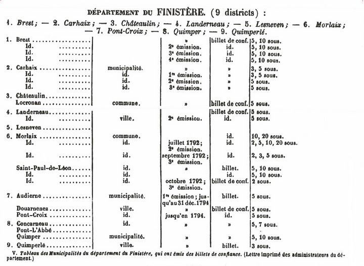 Tableau des billets de confiance du Finistère